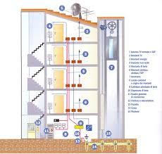impianto elettrico condominiale roma